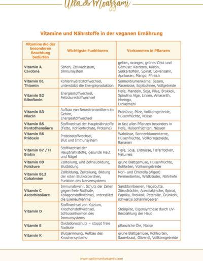 Vitamine und Nährstoffe Seite 2