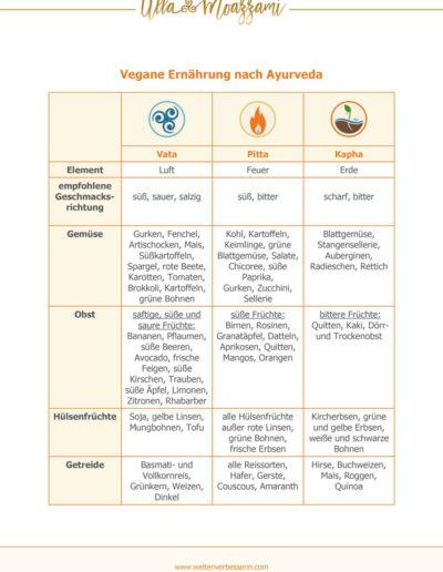 Vegane Ernährung nach Ayurveda Seite 1