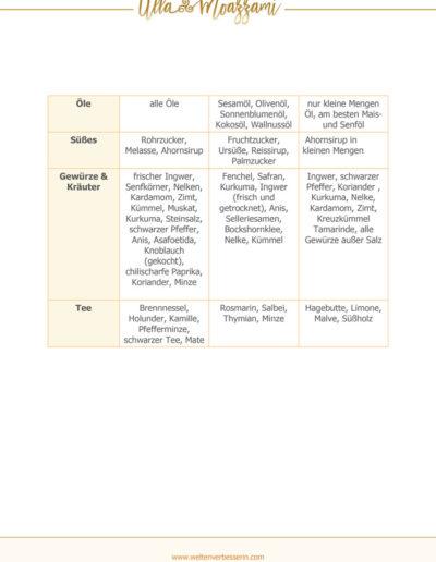 Vegane Ernährung nach Ayurveda Seite 2